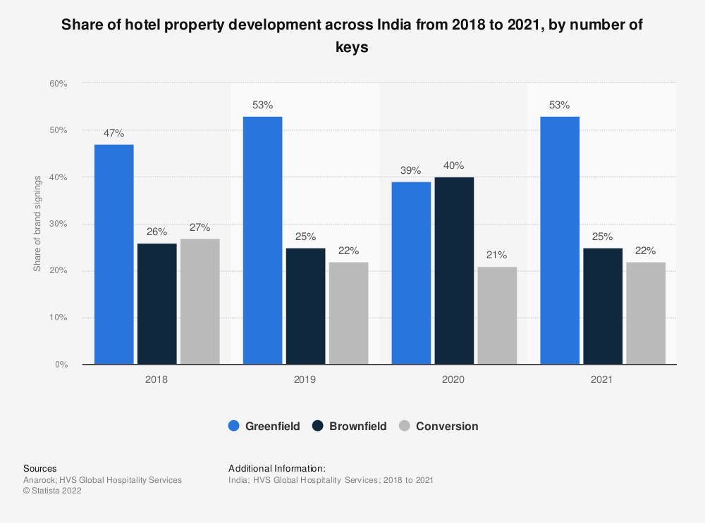Statistic: Share of hotel property development across India in 2019, by number of keys | Statista