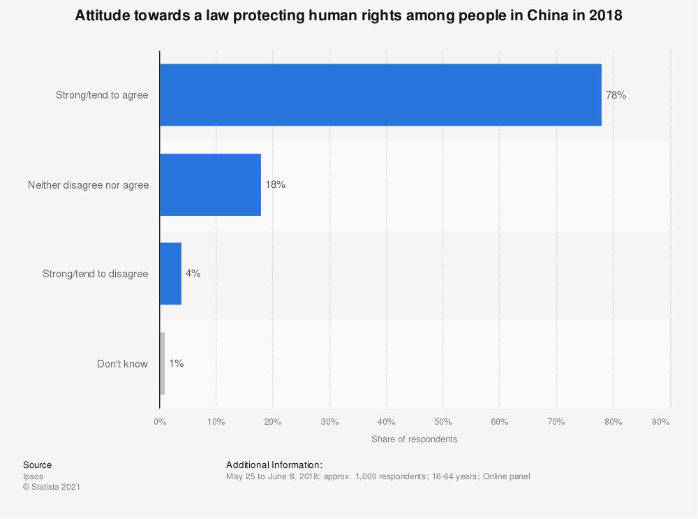 Statistic: Attitude towards a law protecting human rights among people in China in 2018 | Statista