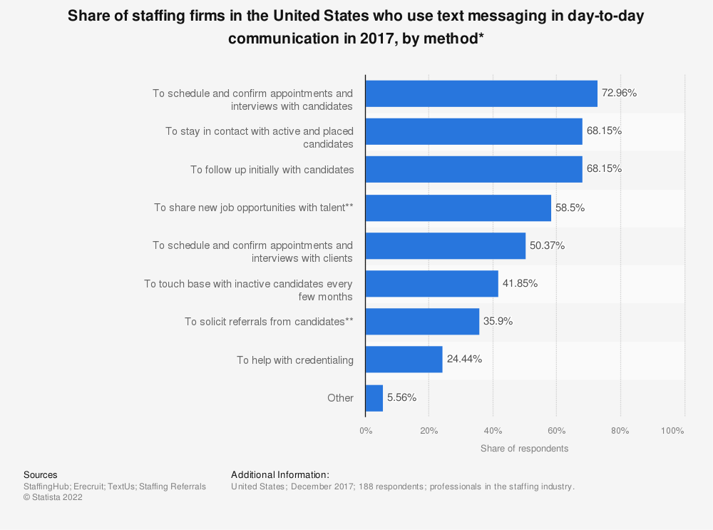 Statistic: Share of staffing firms in the United States who use text messaging in day-to-day communication in 2017, by method* | Statista