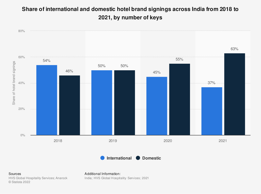 Statistic: Share of international and domestic hotel brand signings across India from 2018 to 2020, by number of keys | Statista