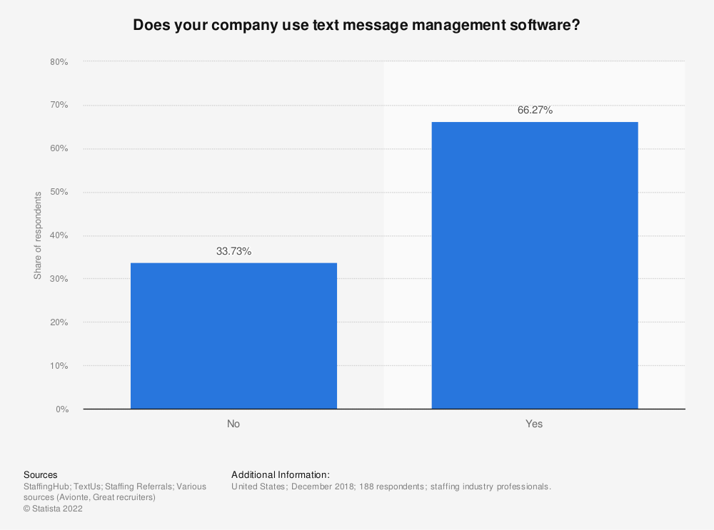 Statistic: Does your company use text message management software? | Statista