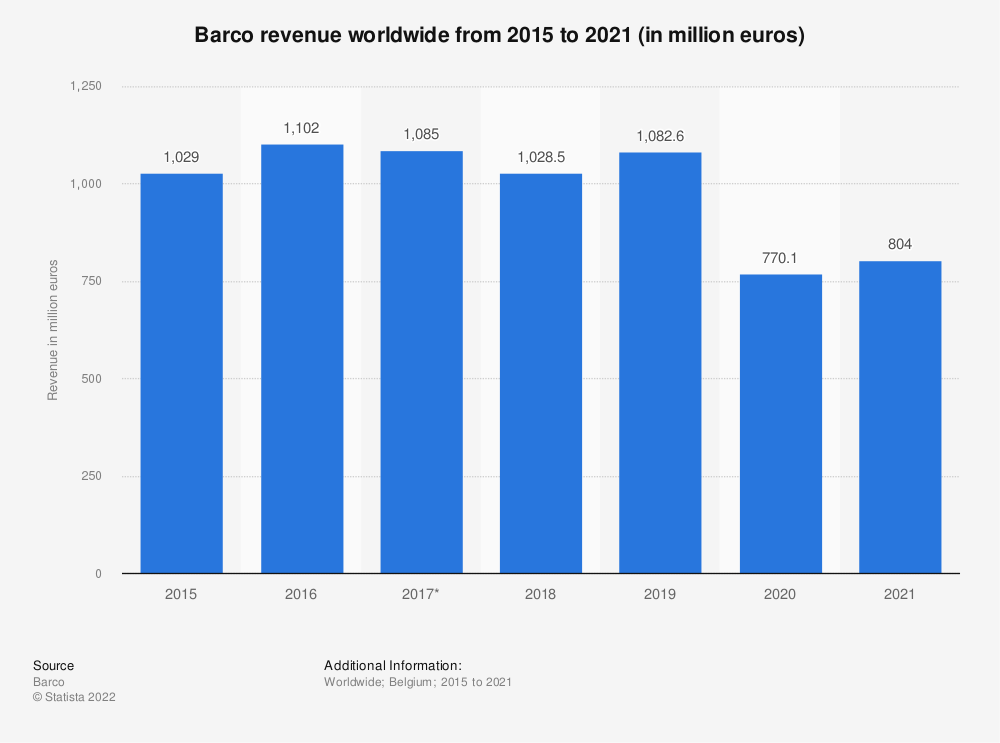 Statistic: Barco revenue worldwide from 2015 to 2020 (in million euros)   Statista