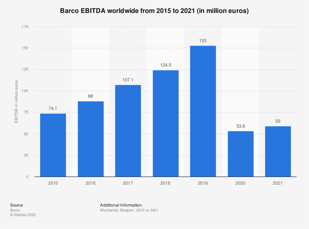 Statistic: Barco EBITDA worldwide from 2015 to 2020 (in million euros)   Statista
