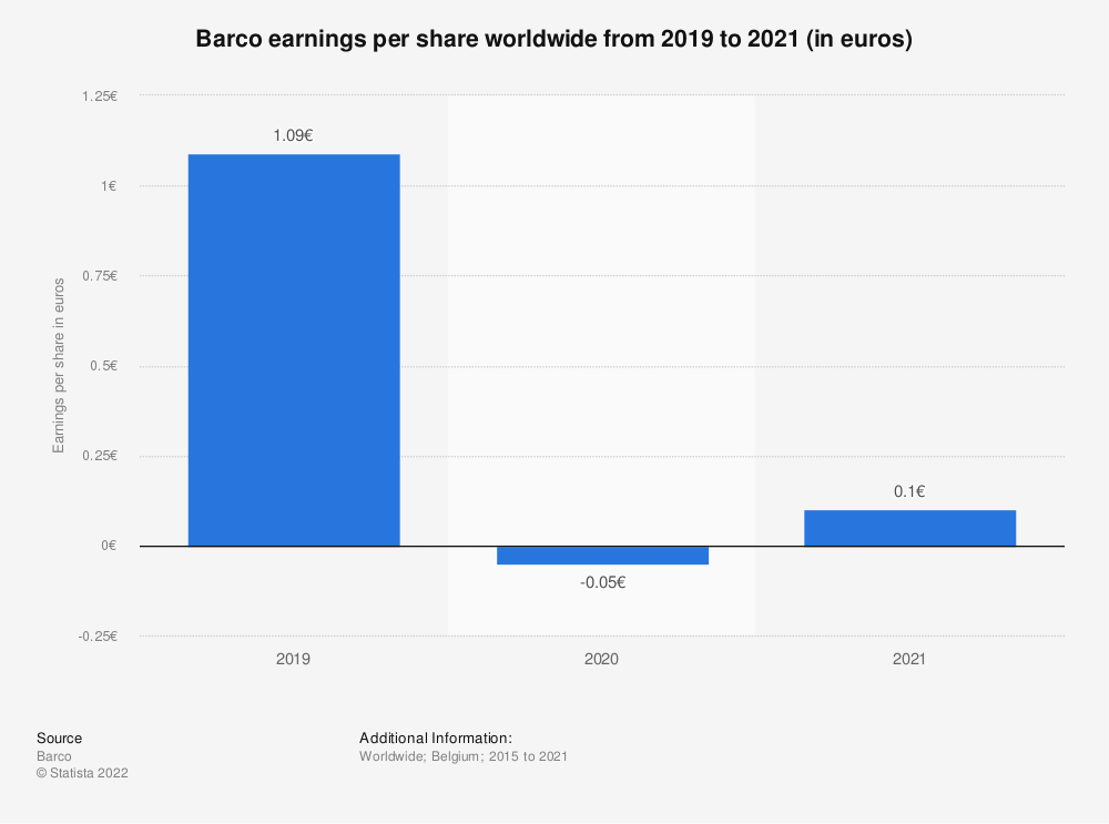 Statistic: Barco earnings per share worldwide from 2019 to 2020 (in euros)   Statista