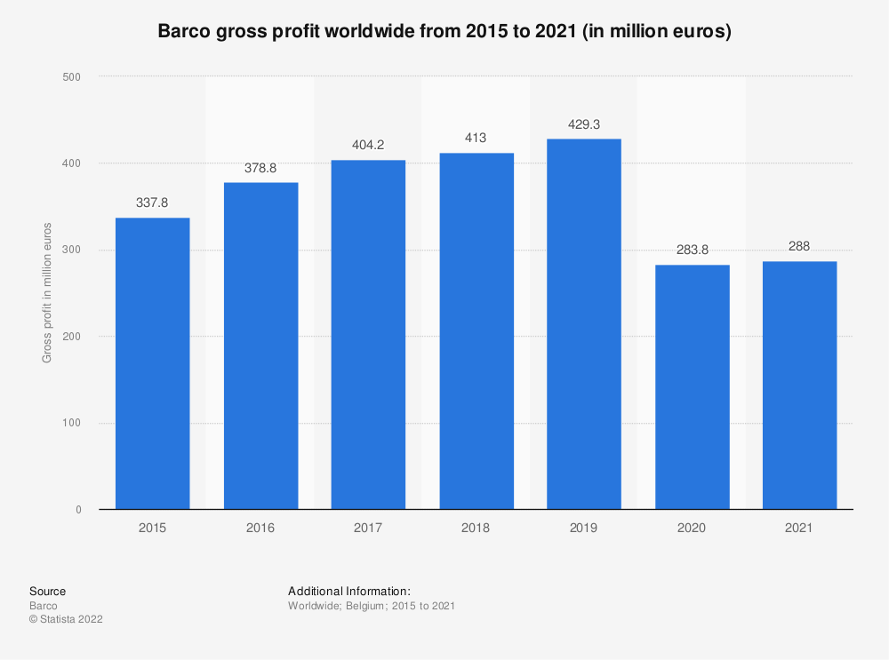 Statistic: Barco gross profit worldwide from 2015 to 2020 (in million euros) | Statista