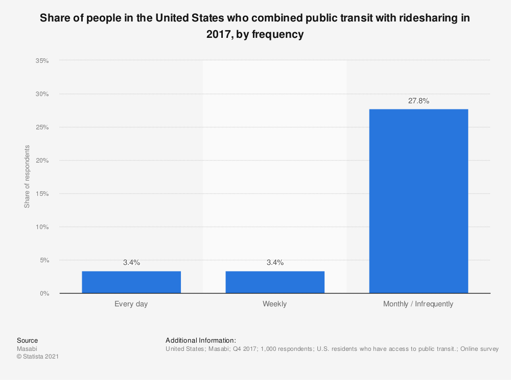 Statistic: Share of people in the United States who combined public transit with ridesharing in 2017, by frequency | Statista
