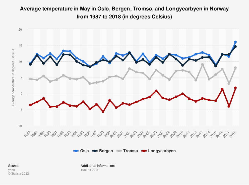 Statistic: Average temperature in May in Oslo, Bergen, Tromsø and Longyearbyen in Norway from 1987 to 2018 (in degrees Celsius)   Statista