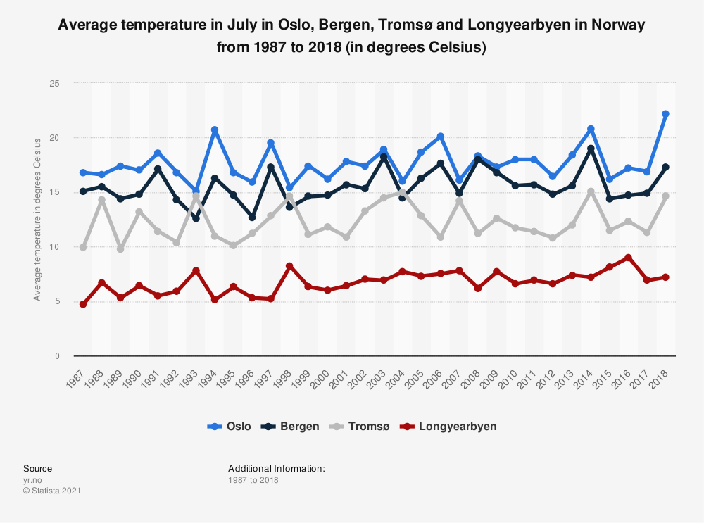 Statistic: Average temperature in July in Oslo, Bergen, Tromsø and Longyearbyen in Norway from 1987 to 2018 (in degrees Celsius) | Statista