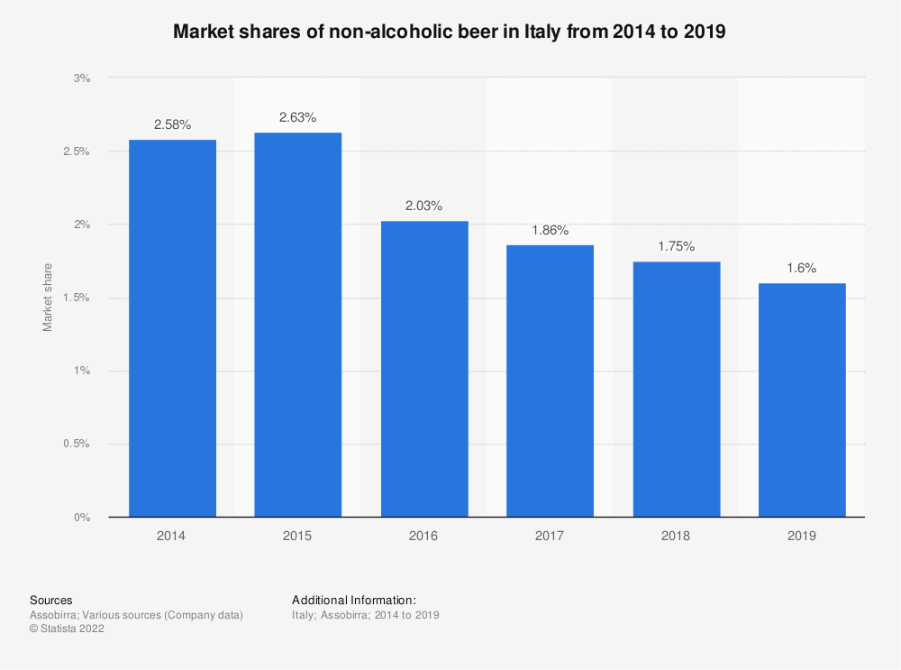 Statistic: Market shares of non-alcoholic beer in Italy from 2014 to 2018 | Statista