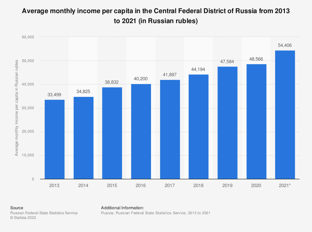 Statistic: Average monthly income per capita in the Central Federal District of Russia from 2013 to 2019 (in Russian rubles) | Statista