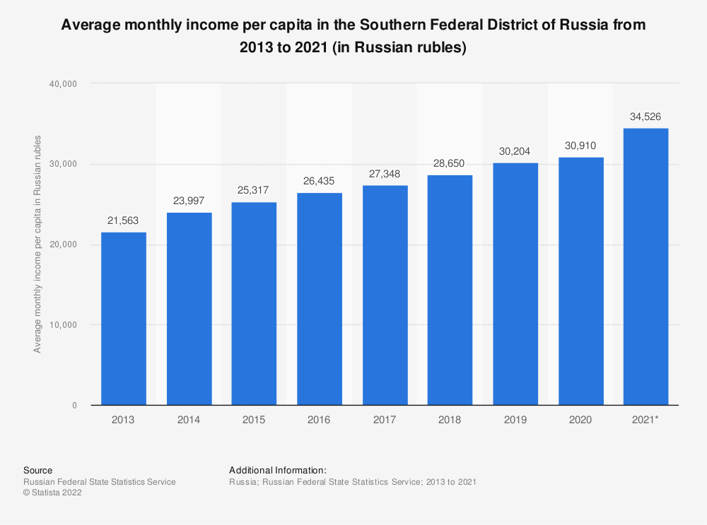 Statistic: Average monthly income per capita in the Southern Federal District of Russia from 2013 to 2019 (in Russian rubles) | Statista
