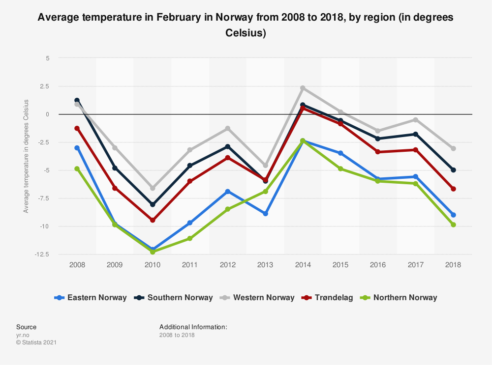 Statistic: Average temperature in February in Norway from 2008 to 2018, by region (in degrees Celsius)   Statista