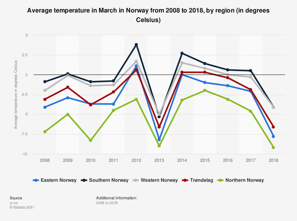 Statistic: Average temperature in March in Norway from 2008 to 2018, by region (in degrees Celsius) | Statista