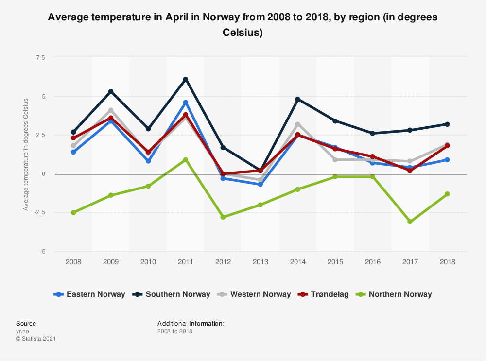 Statistic: Average temperature in April in Norway from 2008 to 2018, by region (in degrees Celsius) | Statista