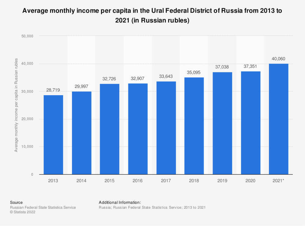 Statistic: Average monthly income per capita in the Ural federal district of Russia from 2009 to 2018 (in Russian rubles) | Statista