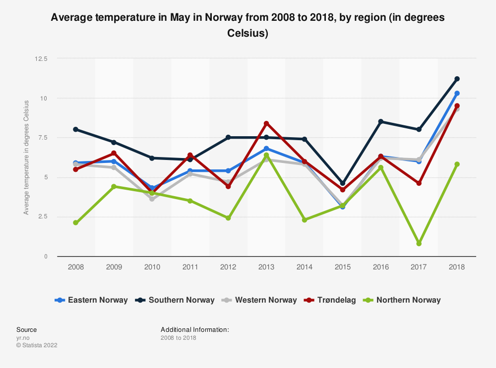 Statistic: Average temperature in May in Norway from 2008 to 2018, by region (in degrees Celsius) | Statista