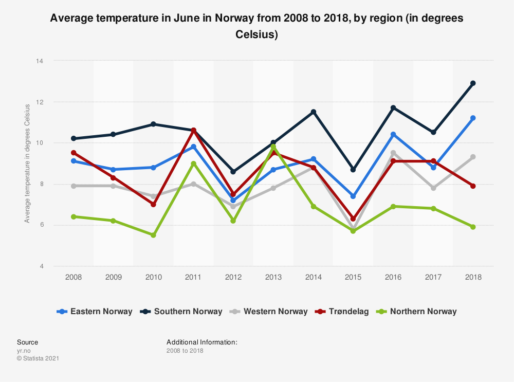 Statistic: Average temperature in June in Norway from 2008 to 2018, by region (in degrees Celsius)   Statista
