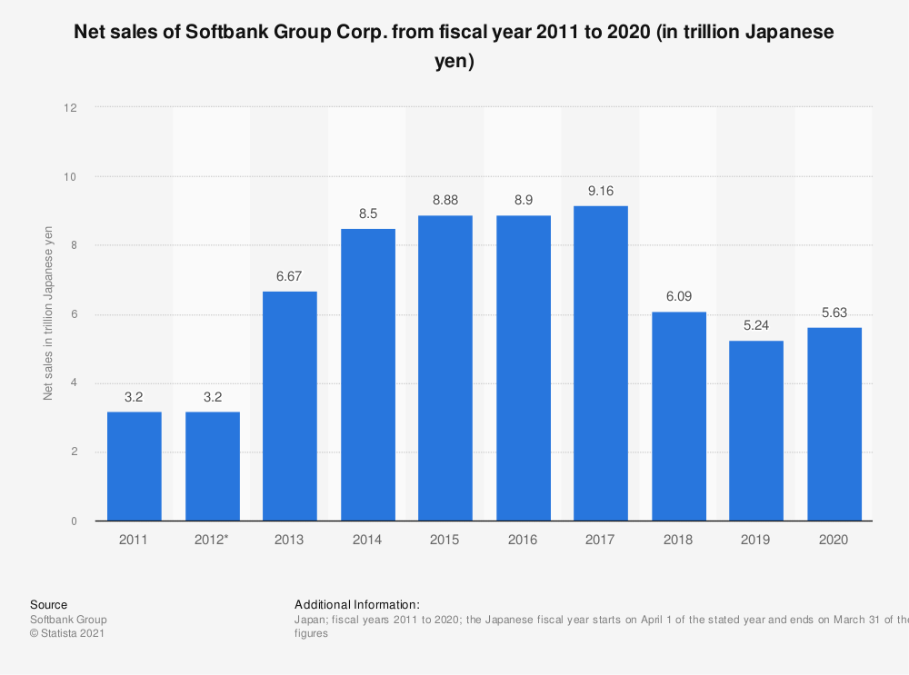 Statistic: Net sales of Softbank Group Corp. from fiscal year 2013 to 2018 (in trillion Japanese yen) | Statista