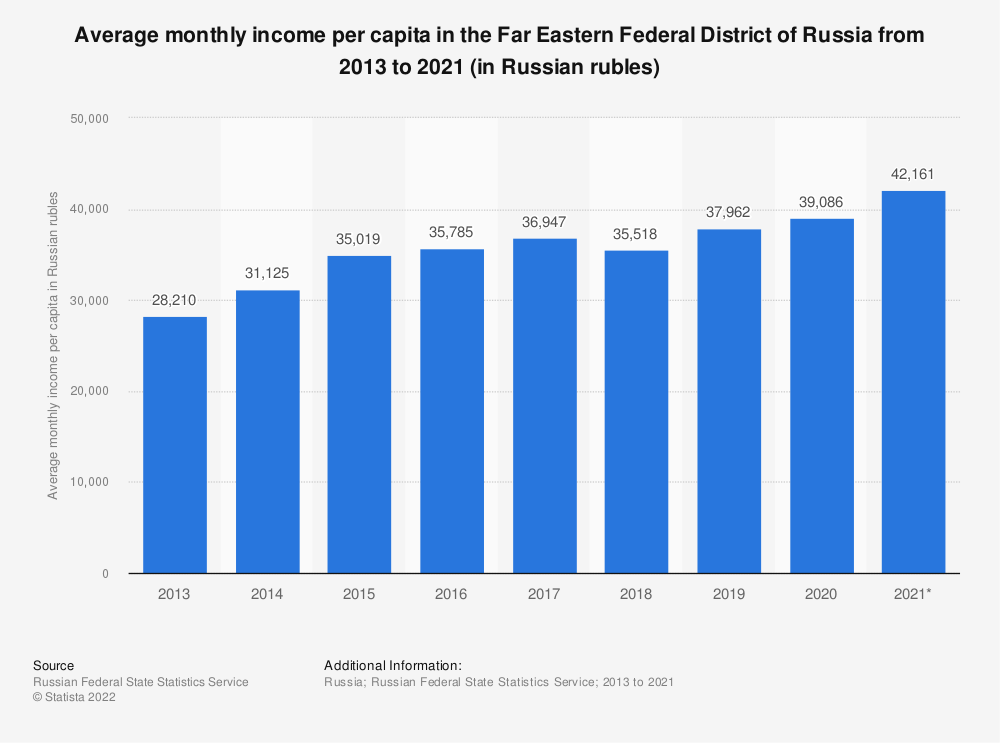Statistic: Average monthly income per capita in the Far Eastern federal district in Russia from 2009 to 2017 (in Russian roubles) | Statista