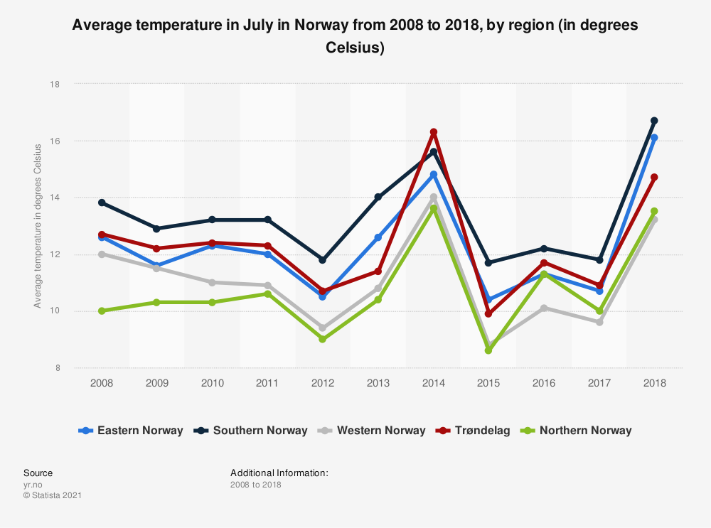 Statistic: Average temperature in July in Norway from 2008 to 2018, by region (in degrees Celsius) | Statista