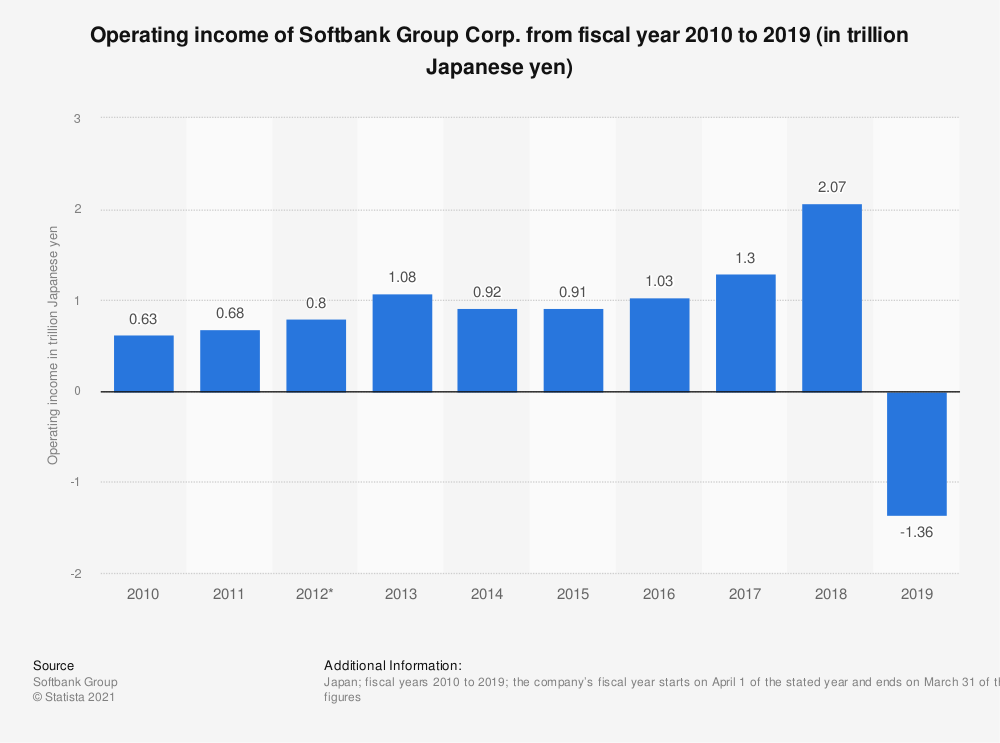 Statistic: Operating income of Softbank Group Corp. from fiscal year 2013 to 2018 (in trillion Japanese yen) | Statista
