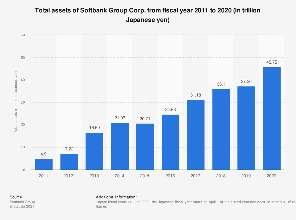 Statistic: Total assets of Softbank Group Corp. from fiscal year 2013 to 2018 (in trillion Japanese yen) | Statista