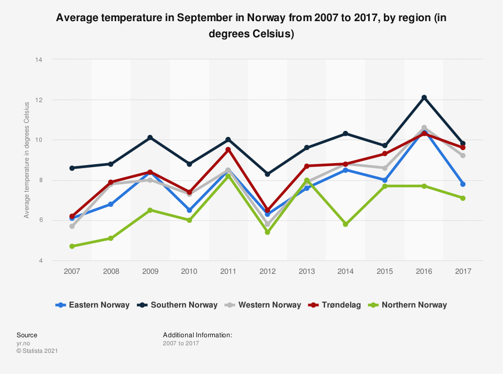 Statistic: Average temperature in September in Norway from 2007 to 2017, by region (in degrees Celsius) | Statista