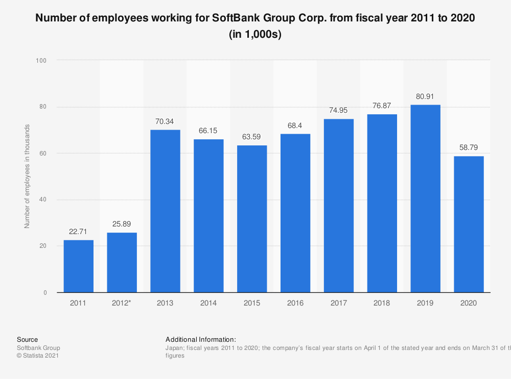 Statistic: Number of employees working for SoftBank Group Corp. from fiscal year 2009 to 2018 (in 1,000s) | Statista