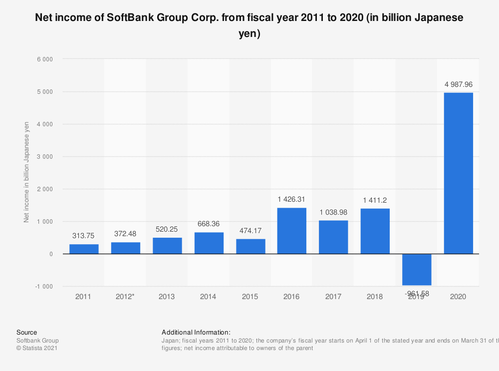 Statistic: Net income of SoftBank Group Corp. from fiscal year 2009 to 2018 (in billion Japanese yen)* | Statista