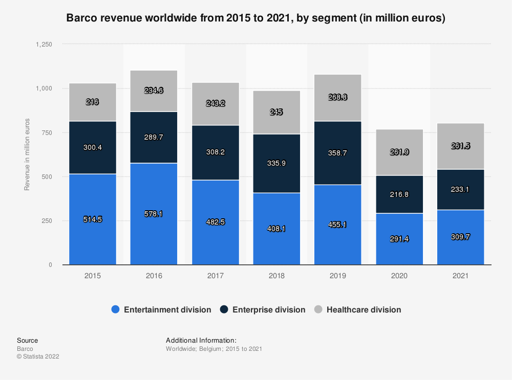 Statistic: Barco revenue worldwide from 2015 to 2020, by segment (in million euros) | Statista