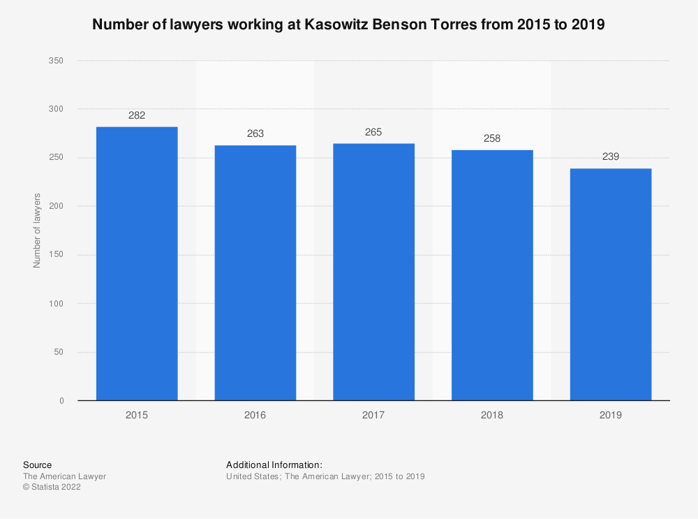 Statistic: Number of lawyers working at Kasowitz Benson Torres from 2015 to 2018 | Statista