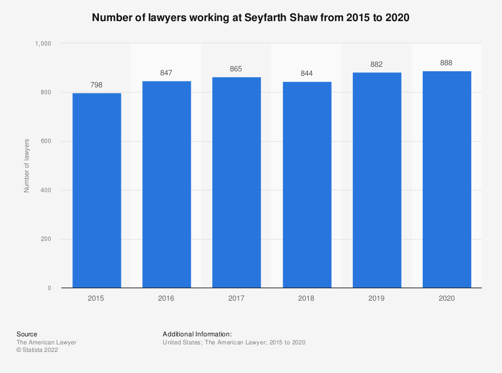 Statistic: Number of lawyers working at Seyfarth Shaw from 2015 to 2018 | Statista