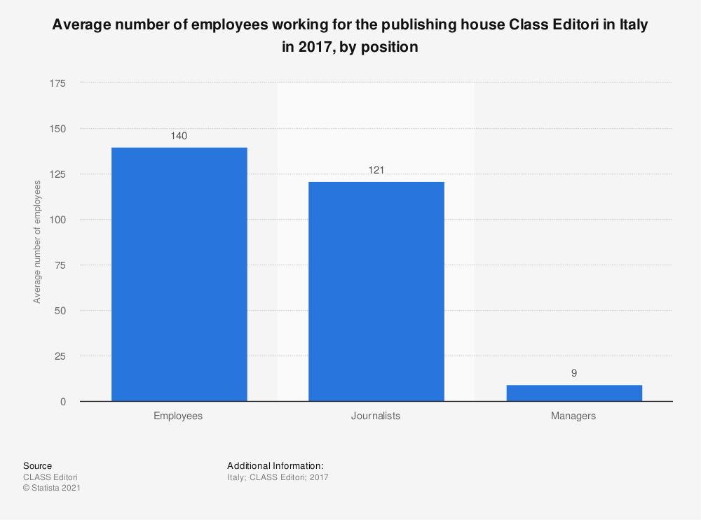 Statistic: Average number of employees working for the publishing house Class Editori in Italy in 2017, by position | Statista
