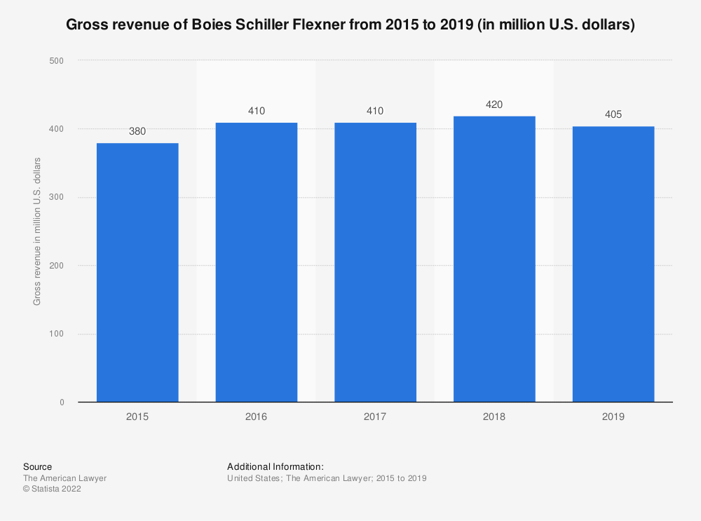 Statistic: Gross revenue of Boies Schiller Flexner from 2015 to 2018 (in million U.S. dollars) | Statista