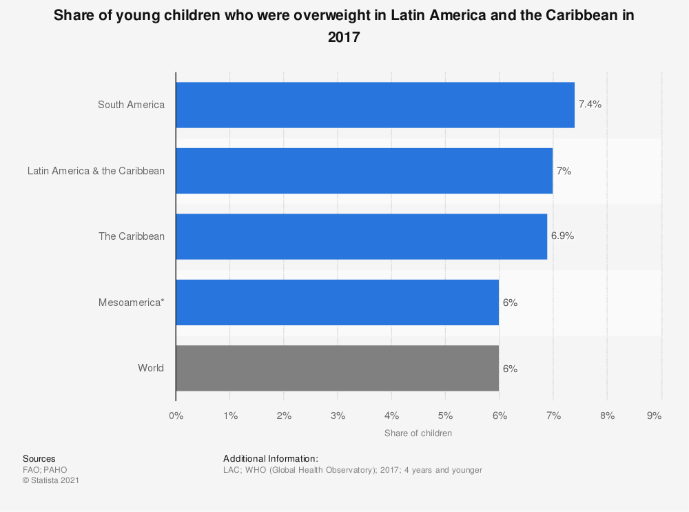 Statistic: Share of young children who were overweight in Latin America and the Caribbean in 2017  | Statista