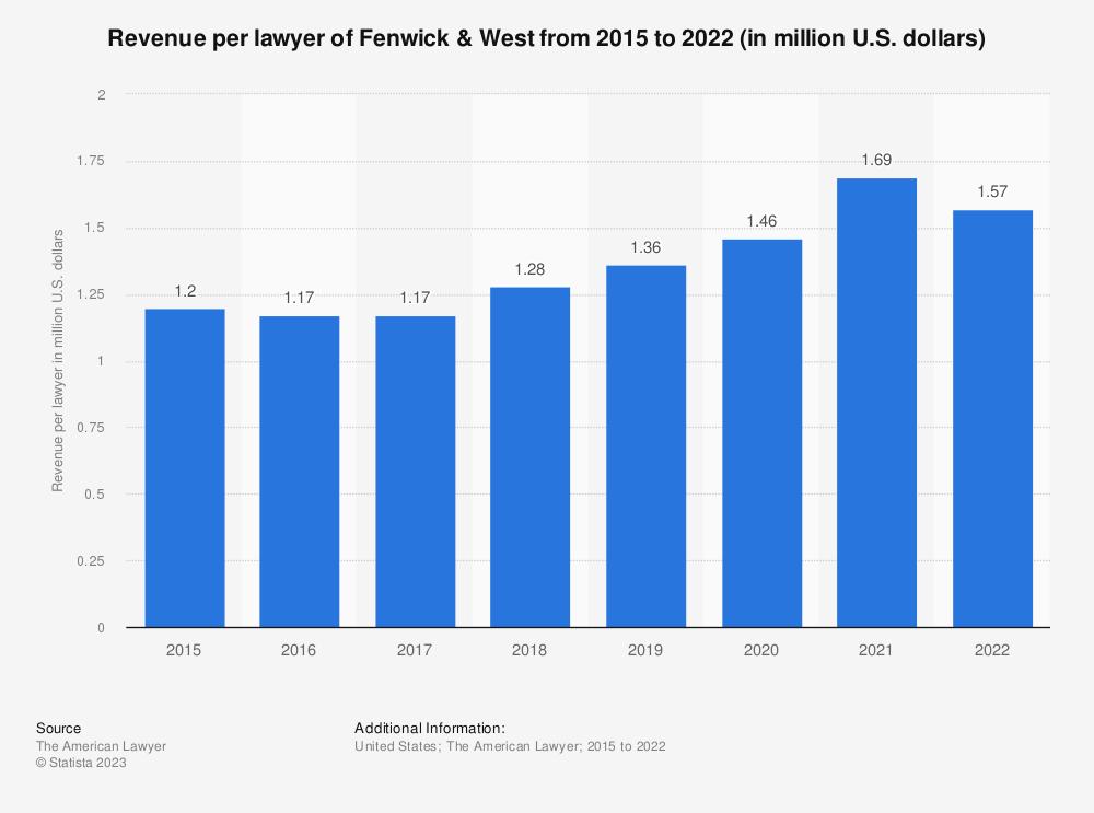 Statistic: Revenue per lawyer of Fenwick & West from 2015 to 2018 (in million U.S. dollars) | Statista