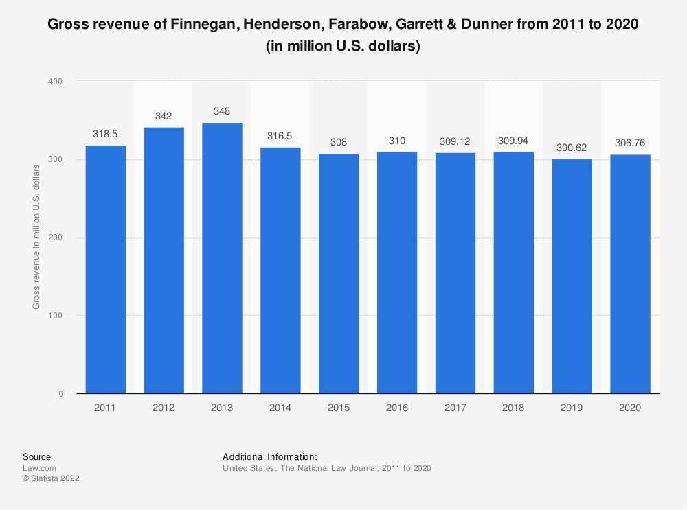 Statistic: Gross revenue of Finnegan, Henderson, Farabow, Garrett & Dunner from 2015 to 2019 (in million U.S. dollars) | Statista