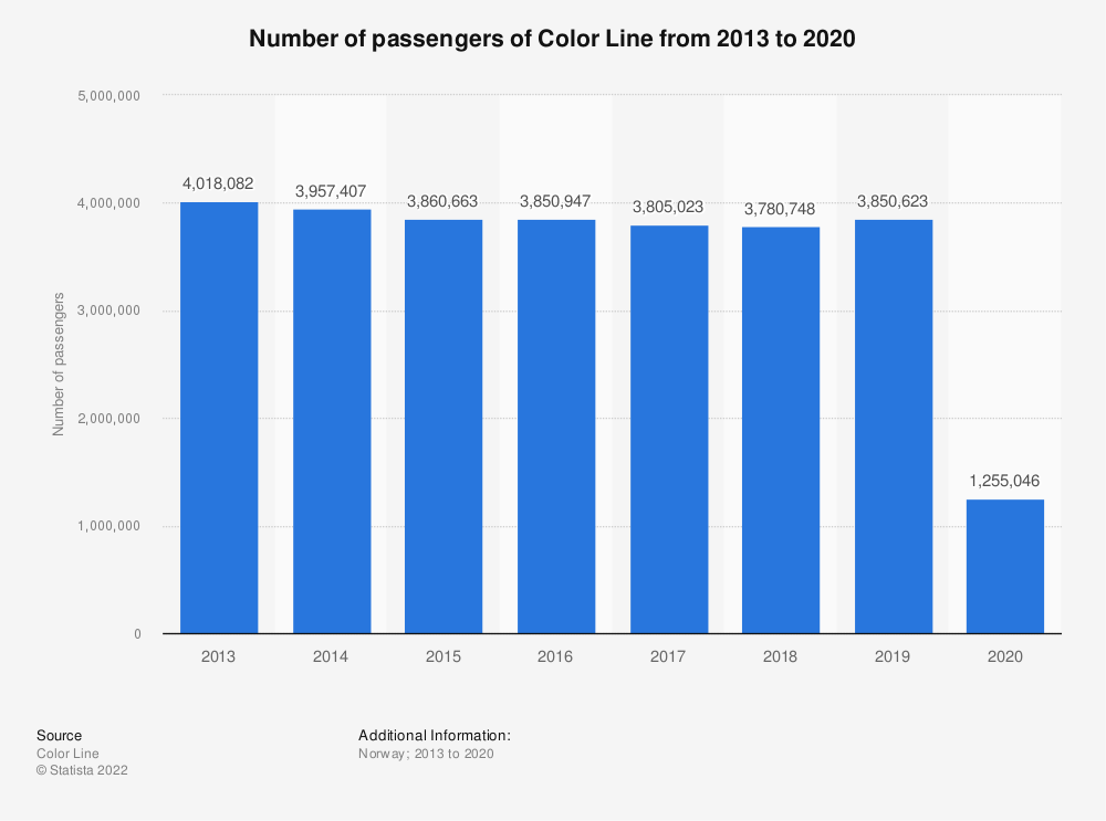 Statistic: Number of passengers of Color Line from 2013 to 2020 | Statista