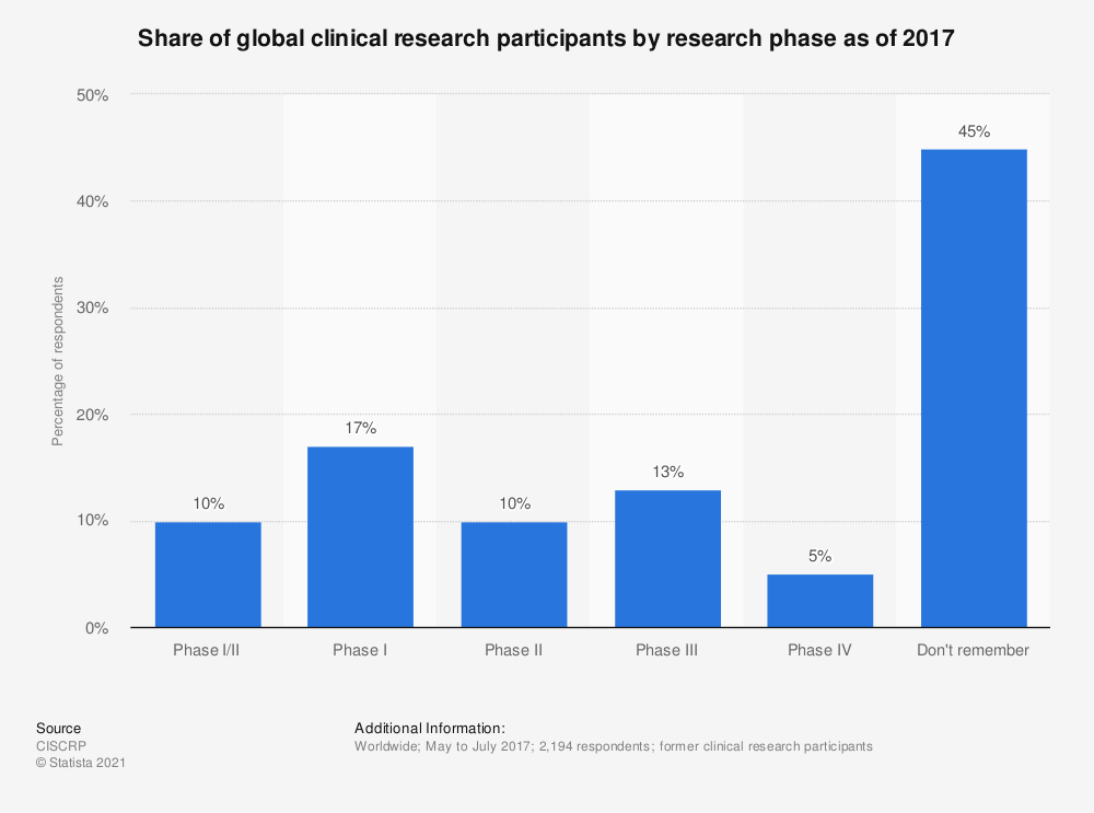 Statistic: Share of global clinical research participants by research phase as of 2017 | Statista