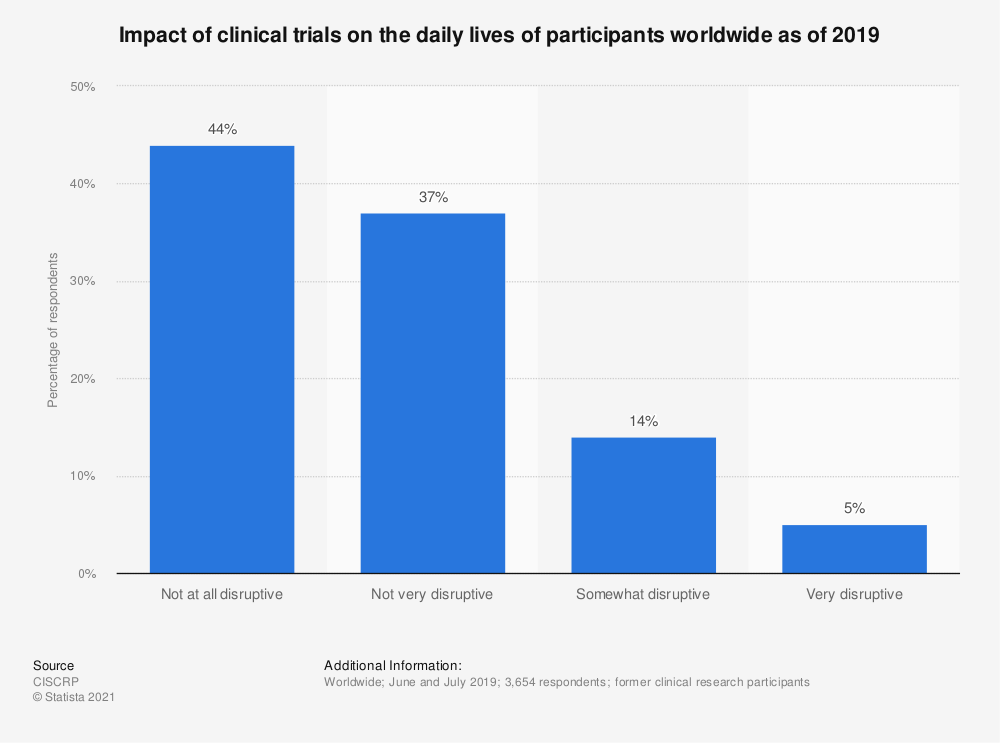 Statistic: Impact of clinical trials on the daily lives of participants worldwide as of 2017 | Statista