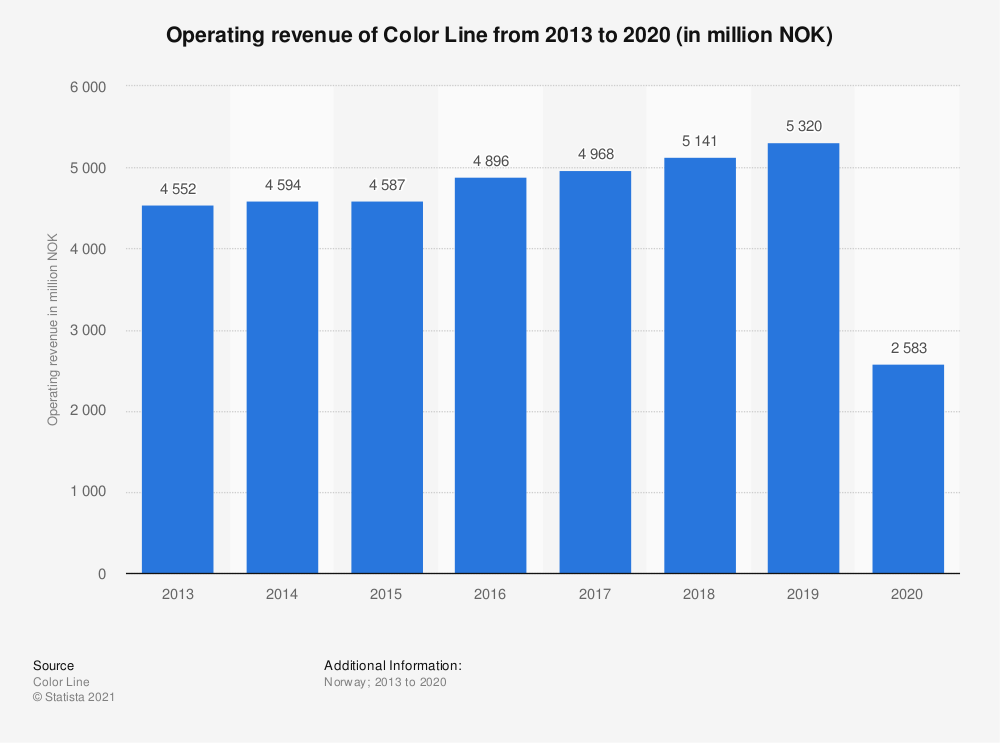 Statistic: Operating revenue of Color Line from 2013 to 2020 (in million NOK) | Statista