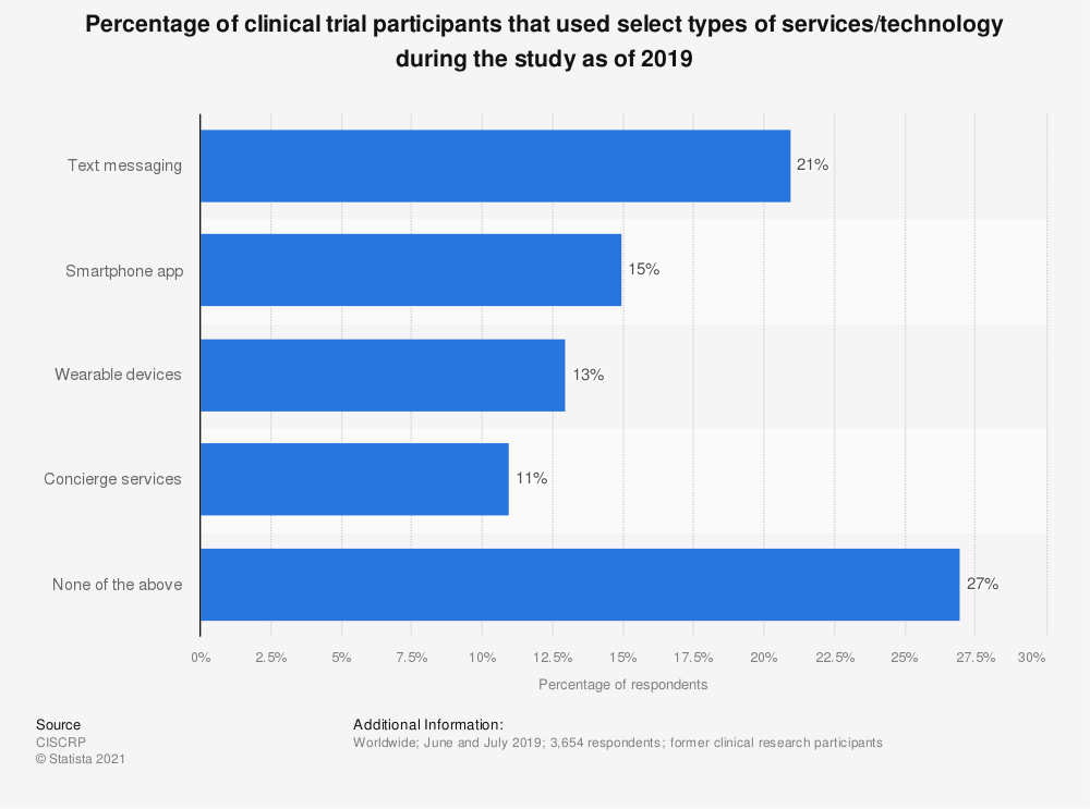 Statistic: Percentage of clinical trial participants that used select types of services/technology during the study as of 2017 | Statista
