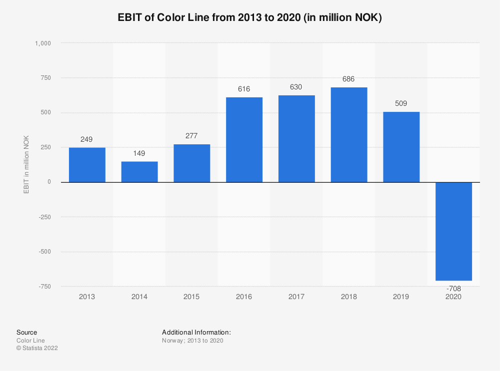 Statistic: EBIT of Color Line from 2013 to 2019 (in million NOK) | Statista