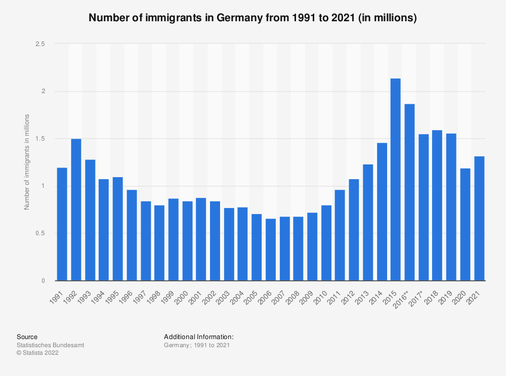 Statistic: Number of immigrants in Germany from 1991 to 2019 | Statista