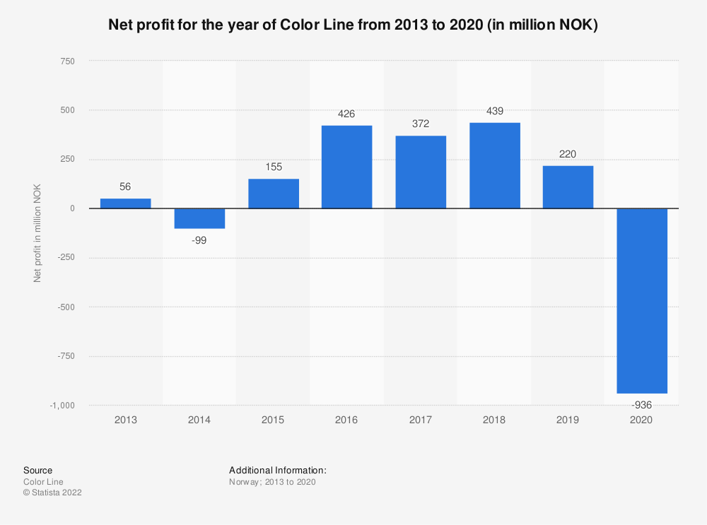 Statistic: Net profit for the year of Color Line from 2013 to 2020 (in million NOK) | Statista