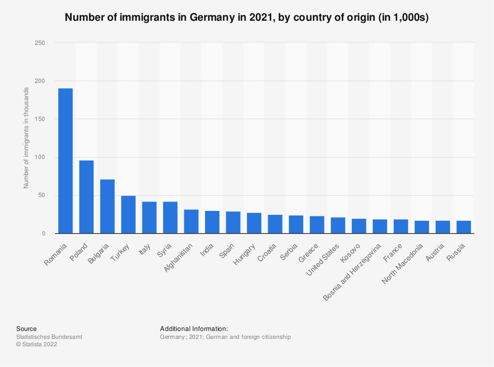Statistic: Number of immigrants in Germany in 2019, by country of origin | Statista