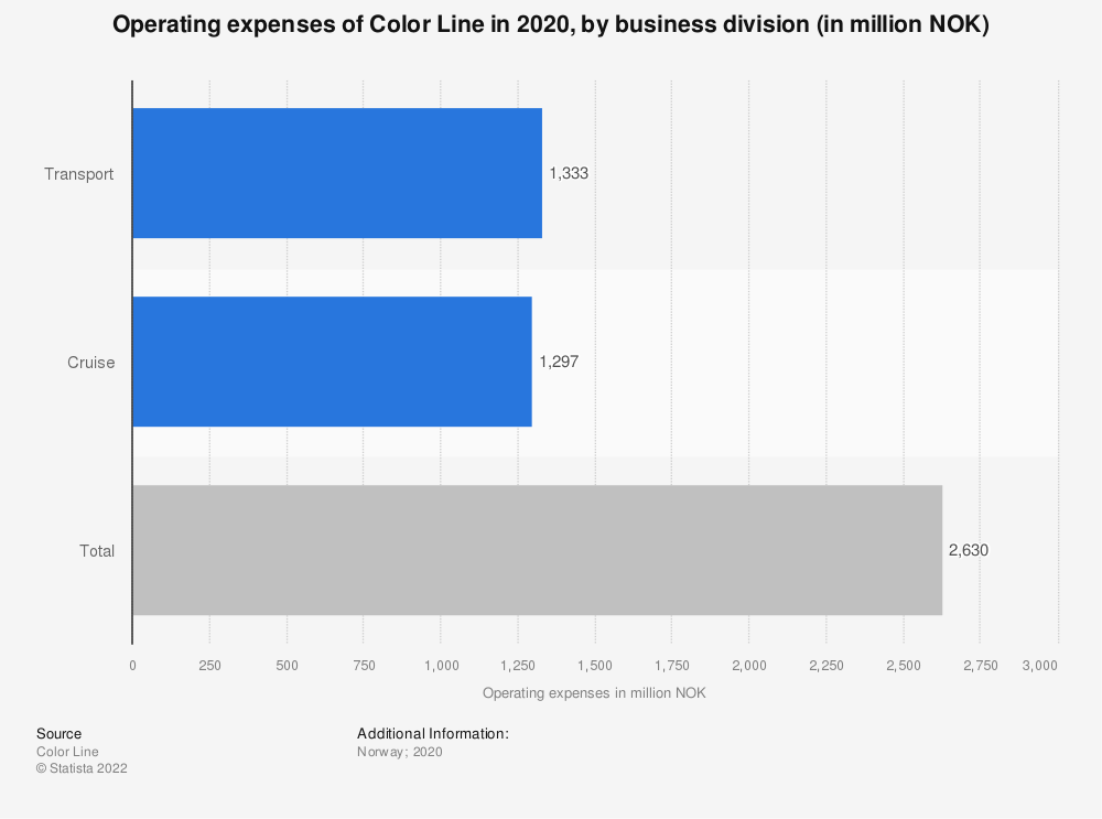 Statistic: Operating expenses of Color Line in 2019, by business division (in million NOK) | Statista