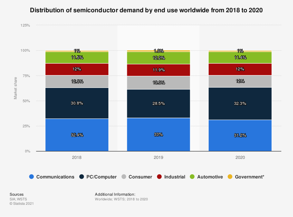 Statistic: Distribution of semiconductor demand by end use worldwide in 2018 | Statista