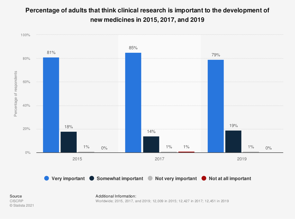 Statistic: Percentage of adults that think clinical research is important to the development of new medicines in 2015 and 2017 | Statista