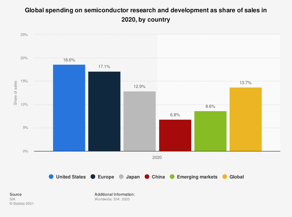 Statistic: Global spending on semiconductor research and development as share of sales in 2018, by country | Statista